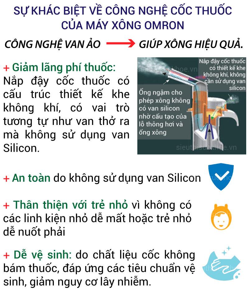 infor-su-khac-biet-ve-cong-nghe-coc-thuoc-cua-may-xong-mui-hong-omron