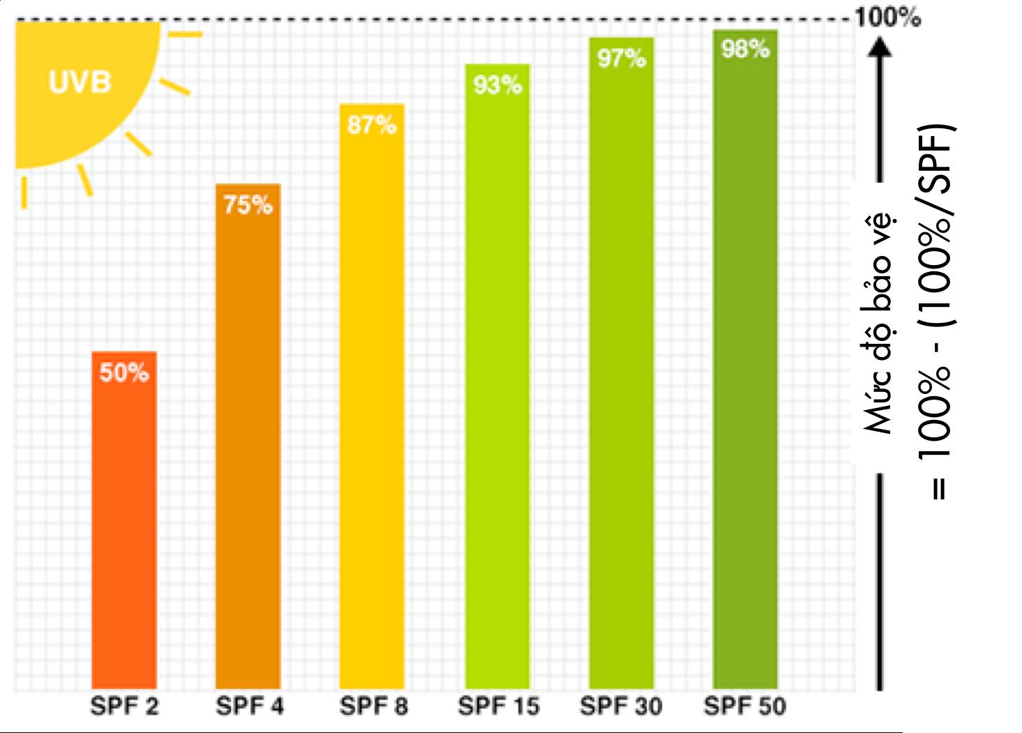 chỉ số SPF chống nắng bảo vệ làn da